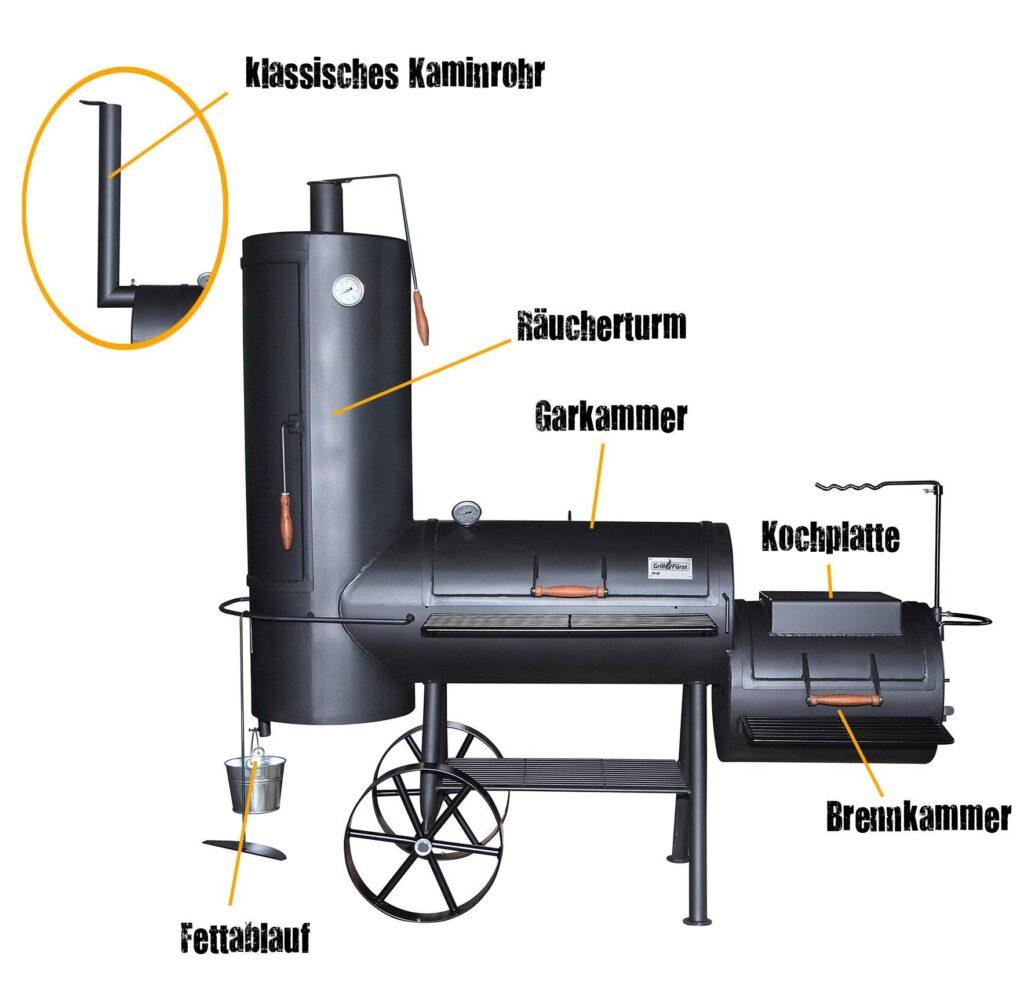 Der Aufbau des Smokers von Brennkammer bis Kaminzug