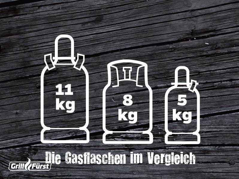 Gasflasche Schaubild unterschiedliche Größen