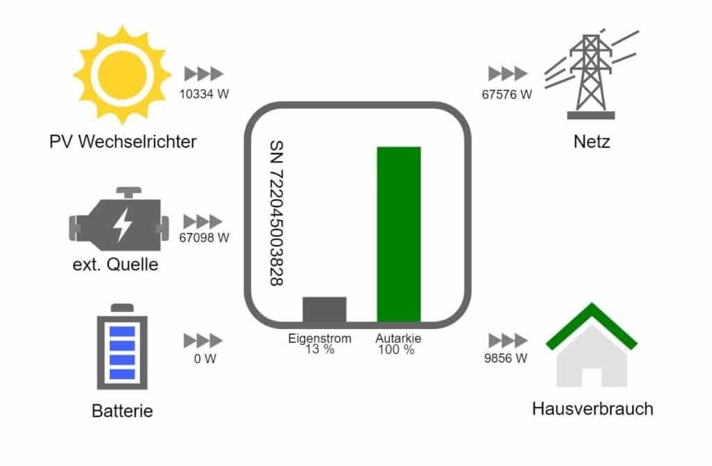 Übersicht Ertrag PV-Anlage
