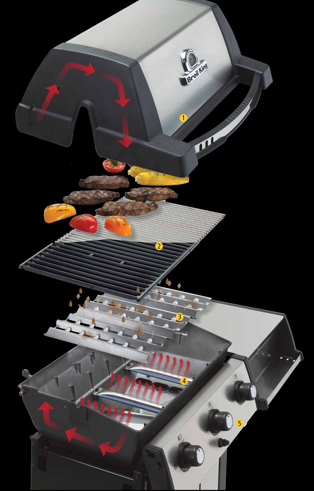 Das Broil King Gasgrill System